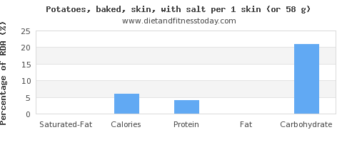 saturated fat and nutritional content in baked potato