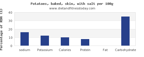 sodium and nutrition facts in baked potato per 100g