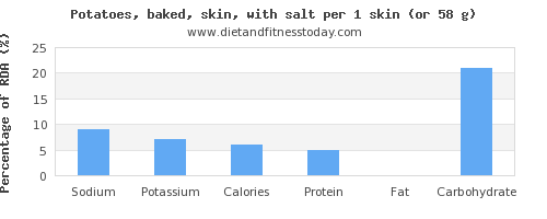 sodium and nutritional content in baked potato
