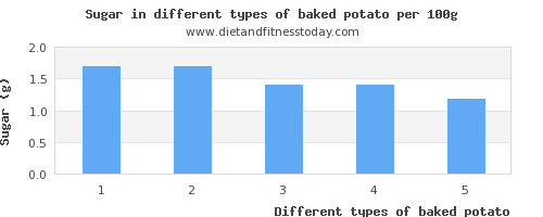 baked potato sugar per 100g