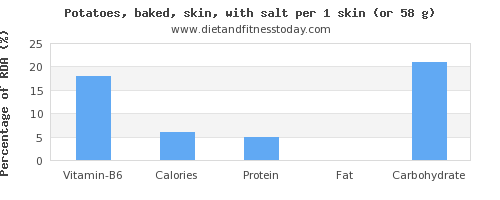 vitamin b6 and nutritional content in baked potato