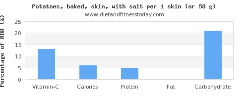 vitamin c and nutritional content in baked potato
