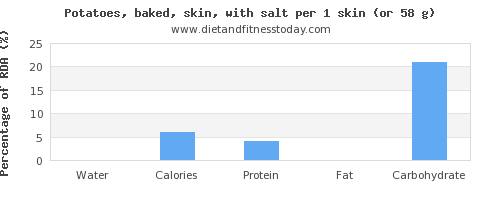 water and nutritional content in baked potato