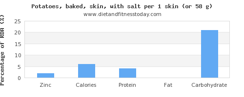 zinc and nutritional content in baked potato