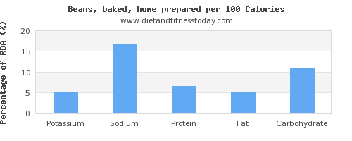 potassium and nutrition facts in baked beans per 100 calories