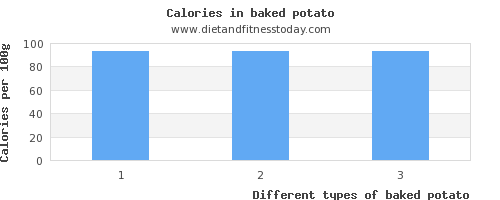 baked potato aspartic acid per 100g