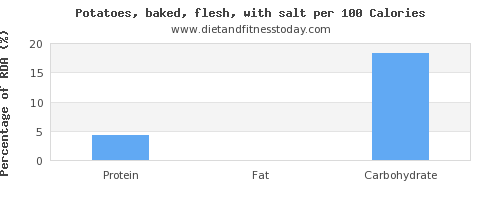 aspartic acid and nutrition facts in baked potato per 100 calories