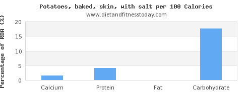 calcium and nutrition facts in baked potato per 100 calories