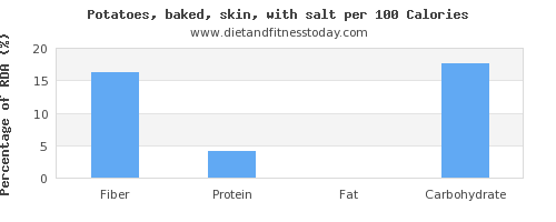 fiber and nutrition facts in baked potato per 100 calories