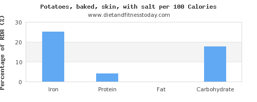 iron and nutrition facts in baked potato per 100 calories