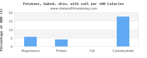 magnesium and nutrition facts in baked potato per 100 calories