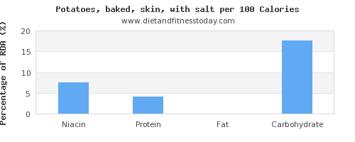 niacin and nutrition facts in baked potato per 100 calories