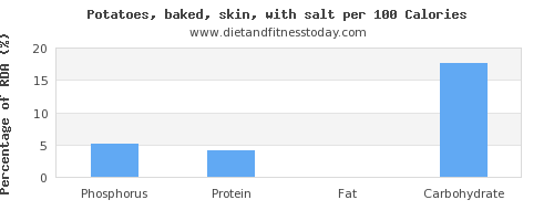phosphorus and nutrition facts in baked potato per 100 calories