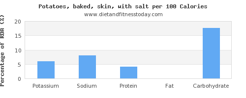 potassium and nutrition facts in baked potato per 100 calories