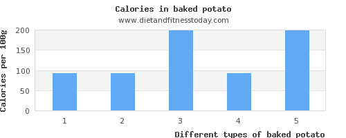 baked potato saturated fat per 100g