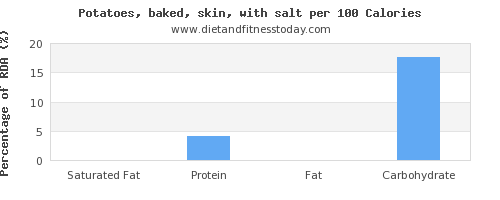 saturated fat and nutrition facts in baked potato per 100 calories