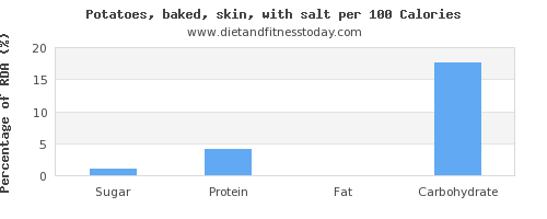sugar and nutrition facts in baked potato per 100 calories