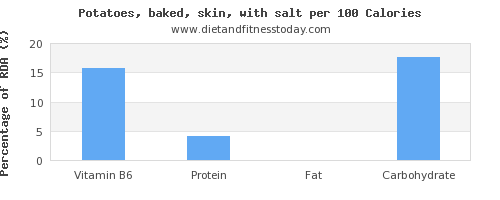 vitamin b6 and nutrition facts in baked potato per 100 calories