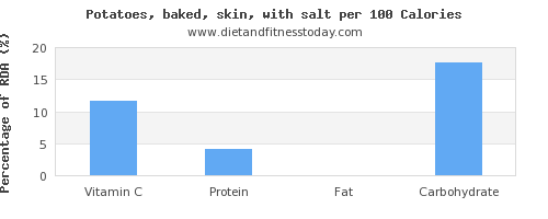 vitamin c and nutrition facts in baked potato per 100 calories