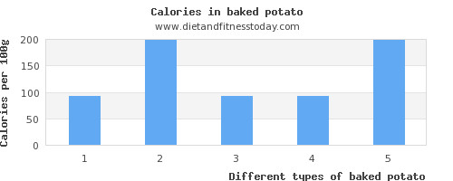 baked potato vitamin d per 100g