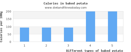 baked potato water per 100g