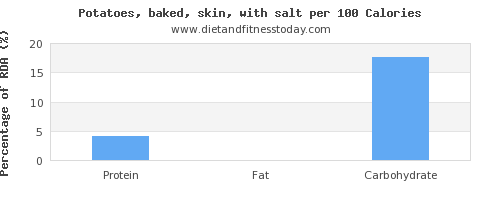 water and nutrition facts in baked potato per 100 calories