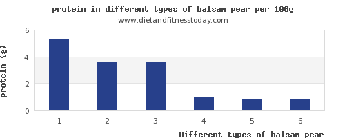 balsam pear nutritional value per 100g