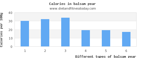 balsam pear fat per 100g