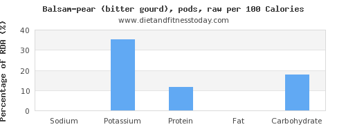 sodium and nutrition facts in balsam pear per 100 calories