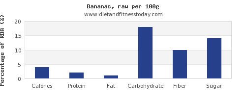 nutritional value and nutrition facts in banana per 100g