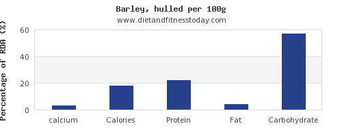 calcium and nutrition facts in barley per 100g
