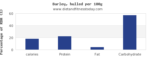 calories and nutrition facts in barley per 100g