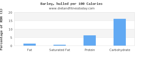 fat and nutrition facts in barley per 100 calories