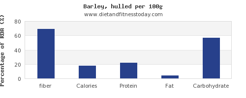 fiber and nutrition facts in barley per 100g