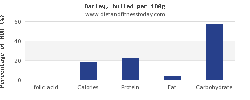 folic acid and nutrition facts in barley per 100g