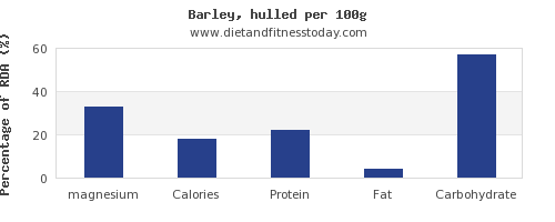 magnesium and nutrition facts in barley per 100g