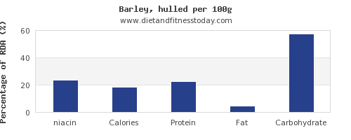 niacin and nutrition facts in barley per 100g