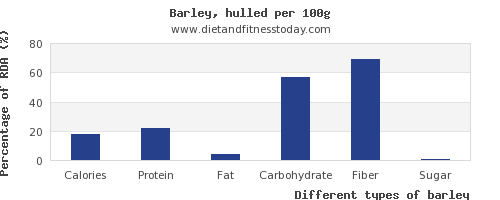 nutritional value and nutrition facts in barley per 100g