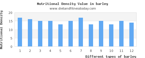 barley polyunsaturated fat per 100g