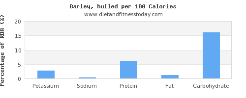 potassium and nutrition facts in barley per 100 calories