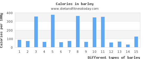 barley saturated fat per 100g