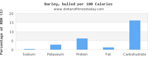 sodium and nutrition facts in barley per 100 calories