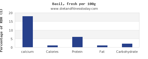 calcium and nutrition facts in basil per 100g
