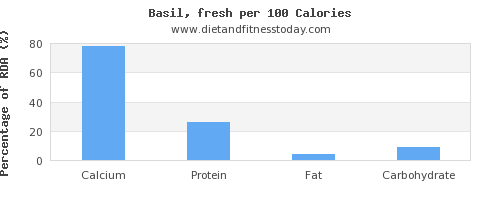 calcium and nutrition facts in basil per 100 calories