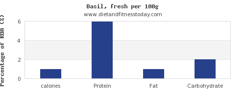 calories and nutrition facts in basil per 100g