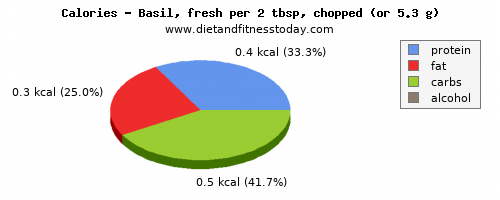 fiber, calories and nutritional content in basil