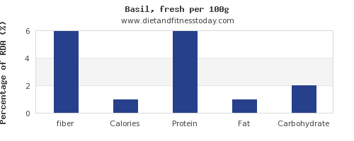 fiber and nutrition facts in basil per 100g