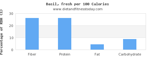 fiber and nutrition facts in basil per 100 calories