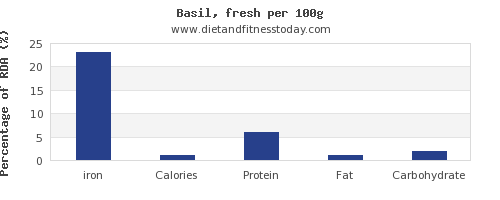 iron and nutrition facts in basil per 100g