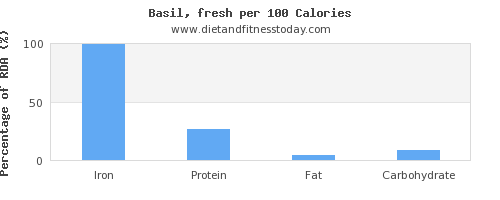 iron and nutrition facts in basil per 100 calories